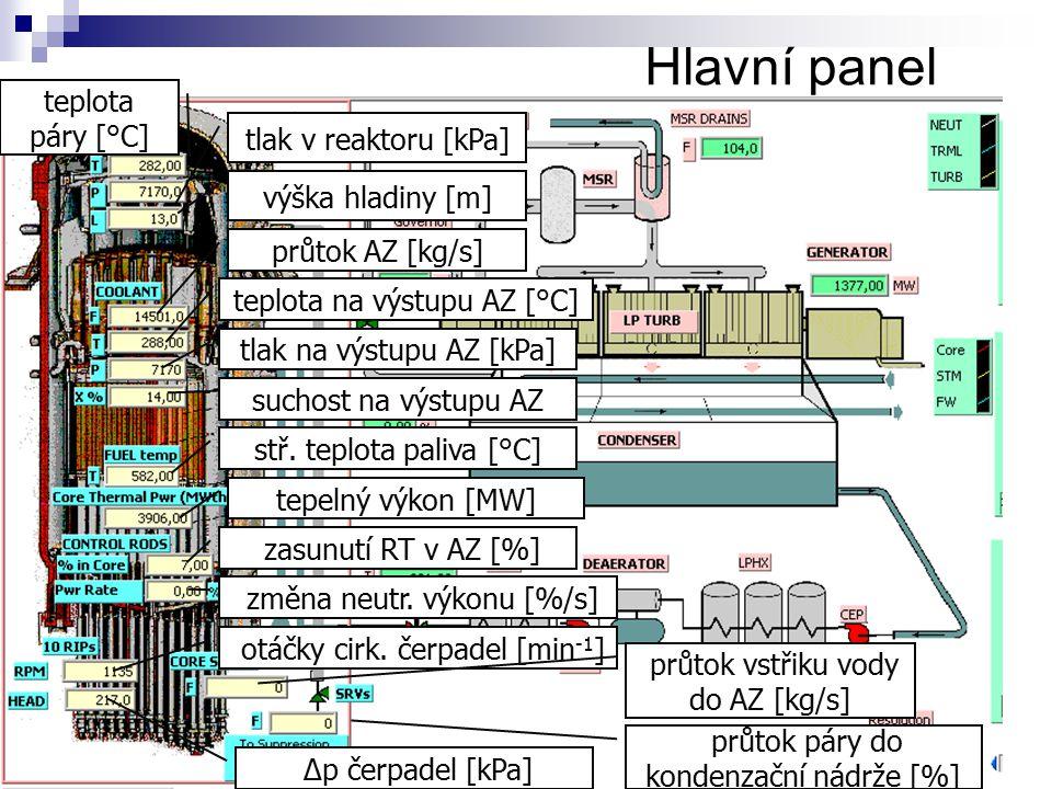 Hlavní panel teplota páry [°C] tlak v reaktoru [kPa] výška hladiny [m]